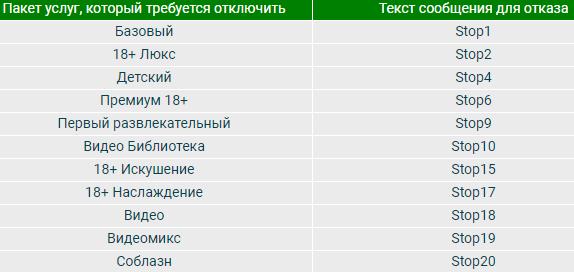 смс коды отписки