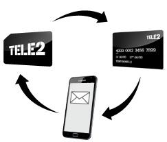 Как просто пополнить баланс Теле2 с банковской карты?